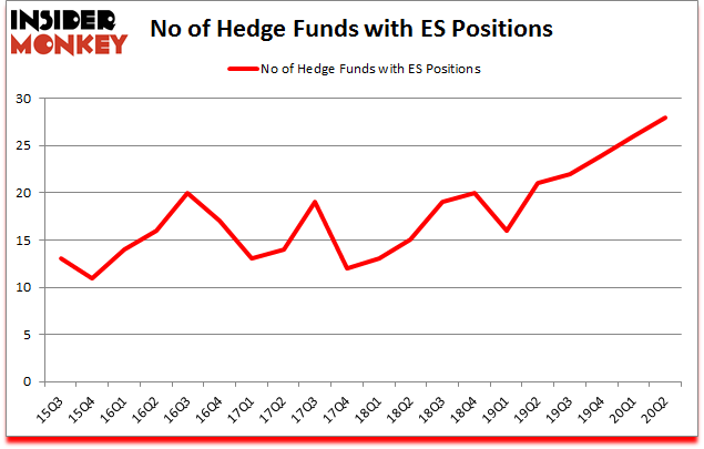 Is ES A Good Stock To Buy?