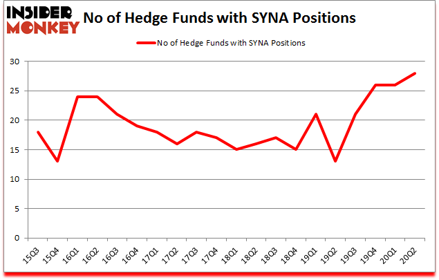 Is SYNA A Good Stock To Buy?