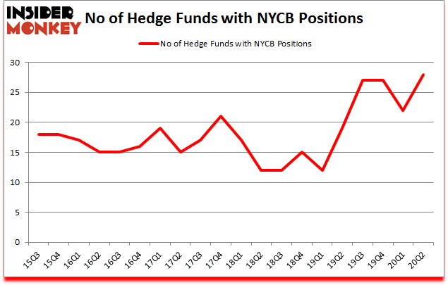 Is NYCB A Good Stock To Buy?