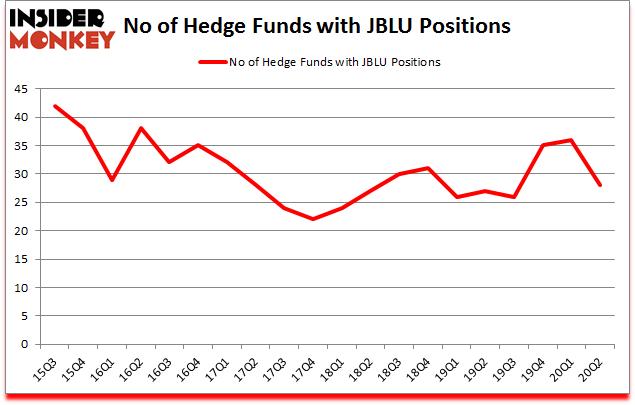 Is JBLU A Good Stock To Buy?