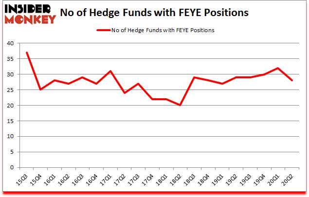 Is FEYE A Good Stock To Buy?