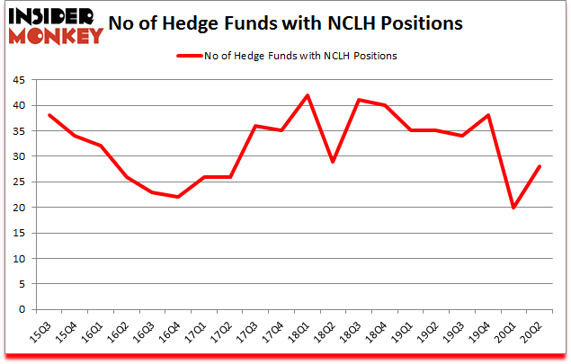 Is NCLH A Good Stock To Buy?