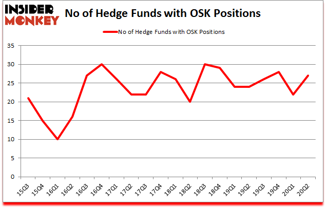 Is OSK A Good Stock To Buy?
