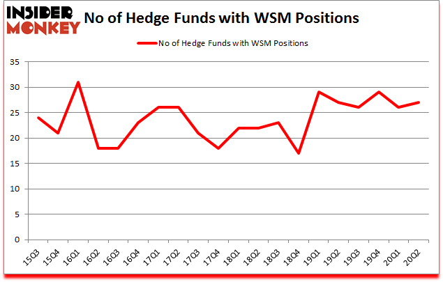 Is WSM A Good Stock To Buy?