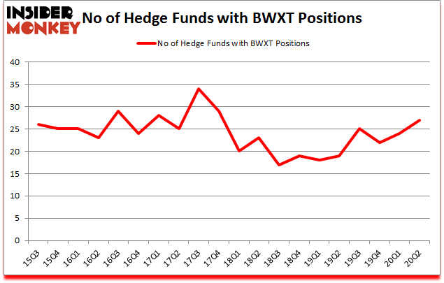 Is BWXT A Good Stock To Buy?