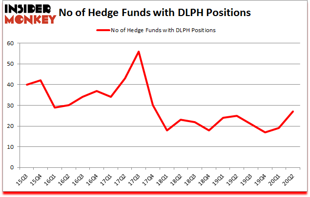 Is DLPH A Good Stock To Buy?