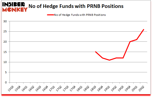 Is PRNB A Good Stock To Buy?