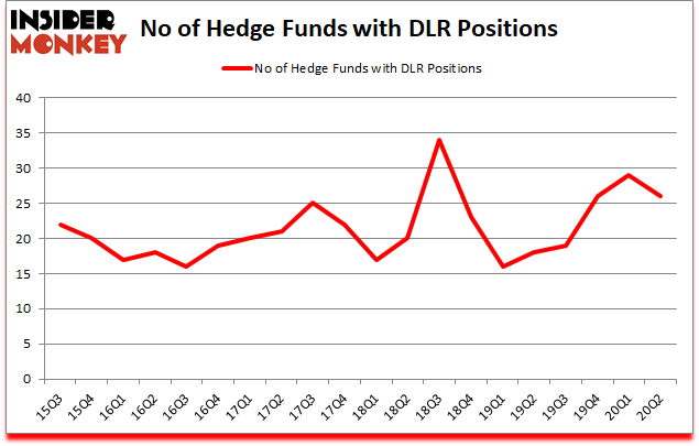Is DLR A Good Stock To Buy?