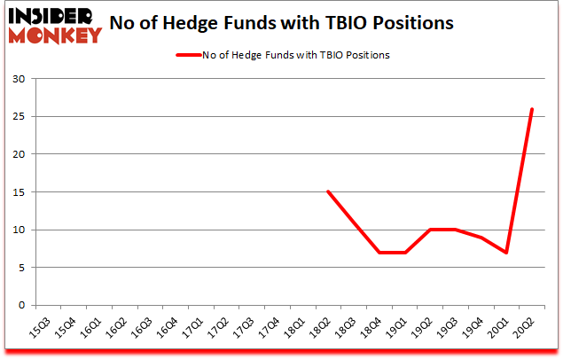 Is TBIO A Good Stock To Buy?