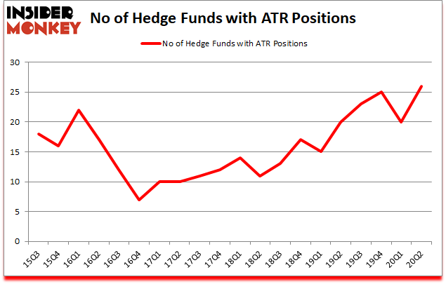 Is ATR A Good Stock To Buy?