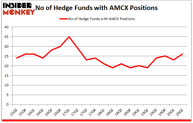Is AMCX A Good Stock To Buy?