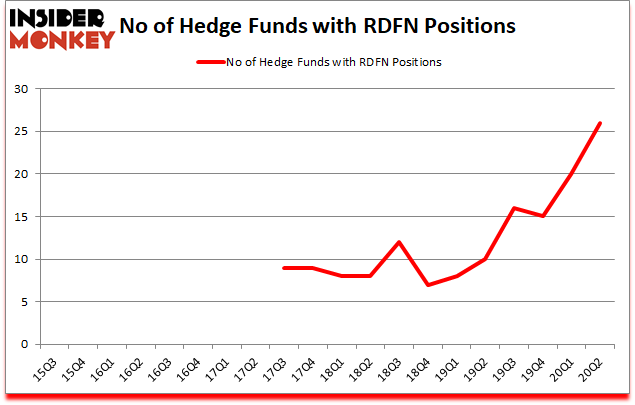 Is RDFN A Good Stock To Buy?