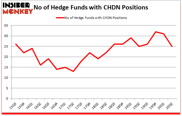 Is CHDN A Good Stock To Buy?