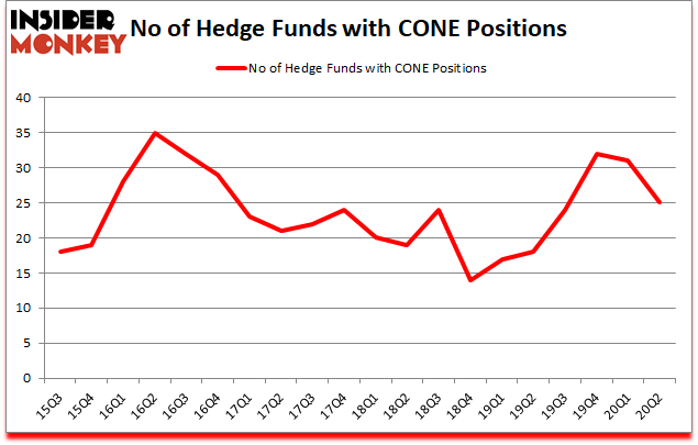 Is CONE A Good Stock To Buy?