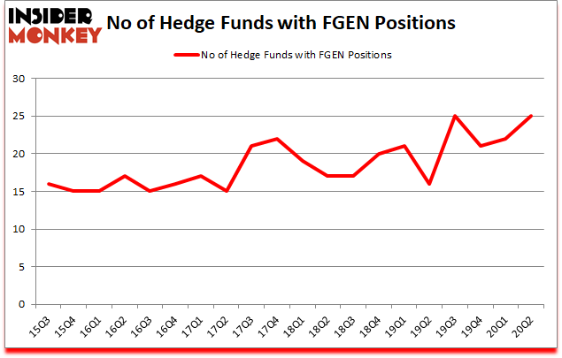Is FGEN A Good Stock To Buy?