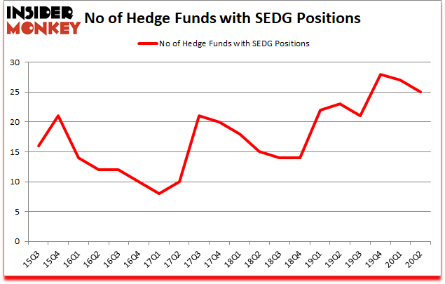 Is SEDG A Good Stock To Buy?