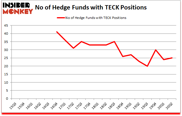 Is TECK A Good Stock To Buy?