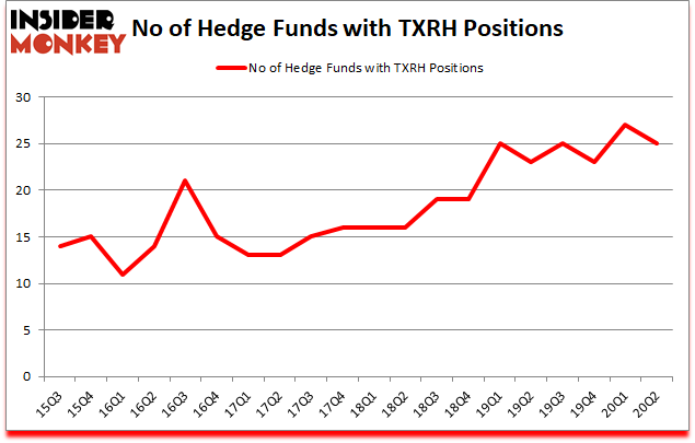Is TXRH A Good Stock To Buy?