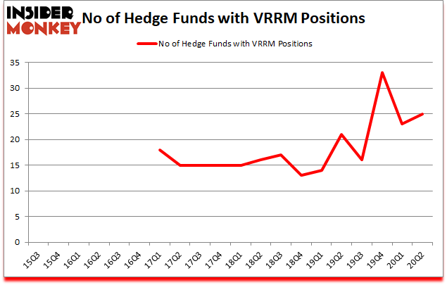 Is VRRM A Good Stock To Buy?