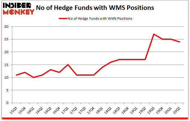 Is WMS A Good Stock To Buy?