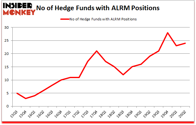 Is ALRM A Good Stock To Buy?