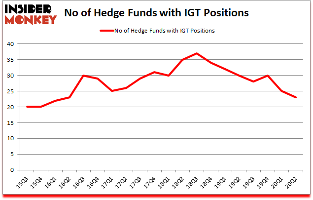 Is IGT A Good Stock To Buy?