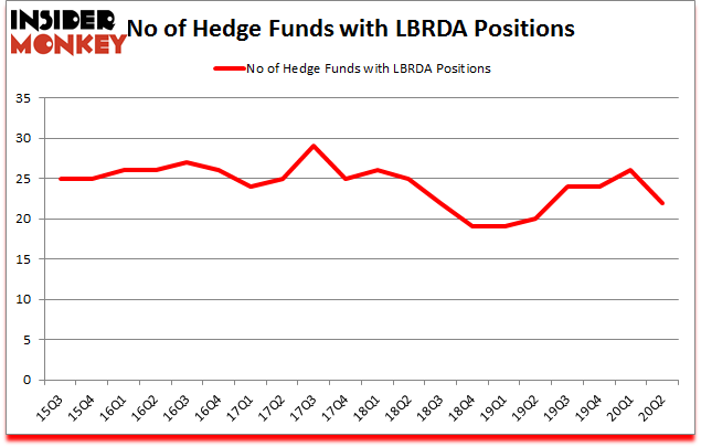 Is LBRDA A Good Stock To Buy?