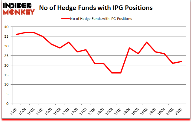 Is IPG A Good Stock To Buy?