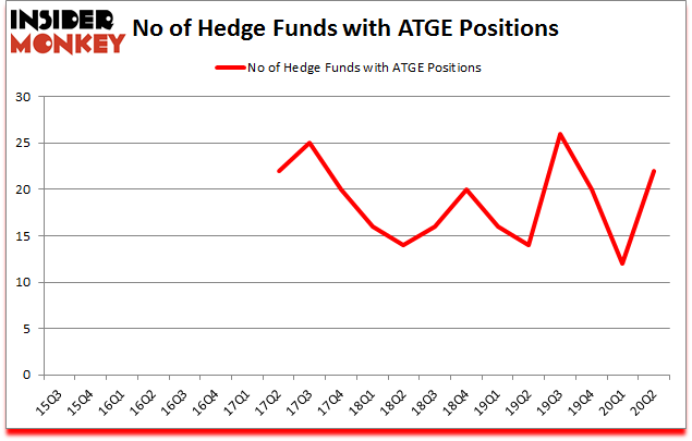 Is ATGE A Good Stock To Buy?