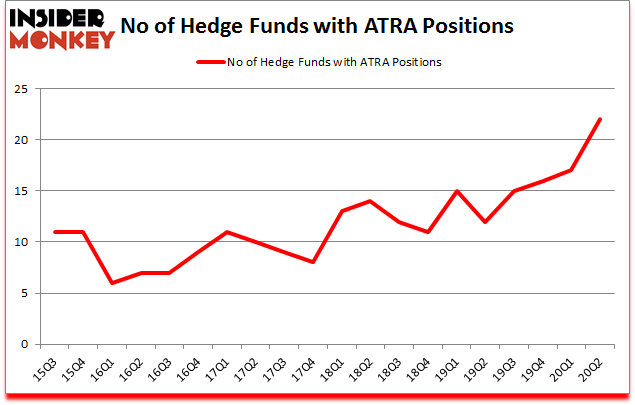 Is ATRA A Good Stock To Buy?