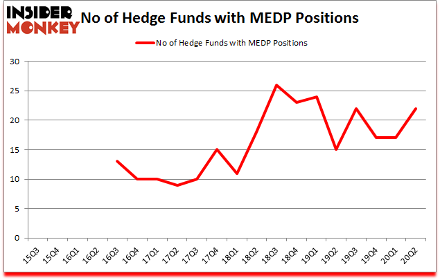 Is MEDP A Good Stock To Buy?