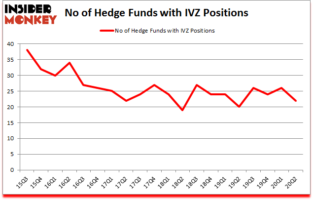 Is IVZ A Good Stock To Buy?