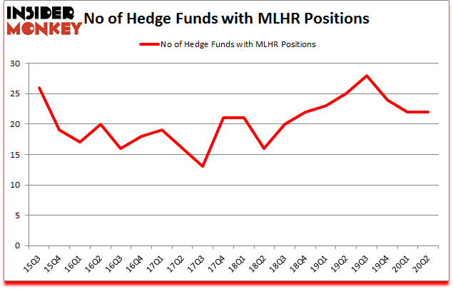 Is MLHR A Good Stock To Buy?