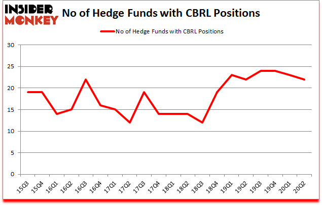 Is CBRL A Good Stock To Buy?