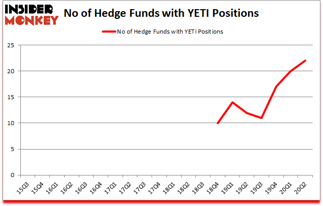 Is YETI A Good Stock To Buy?