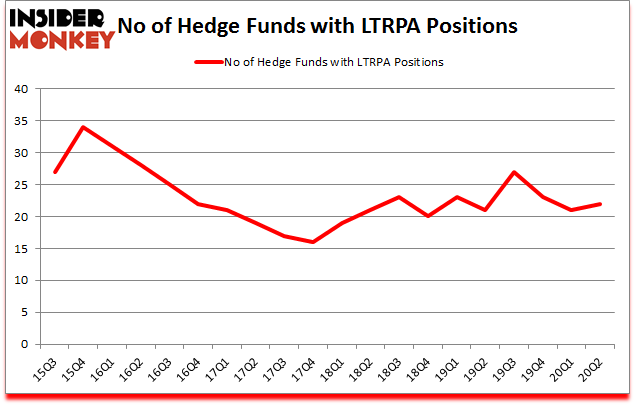 Is LTRPA A Good Stock To Buy?