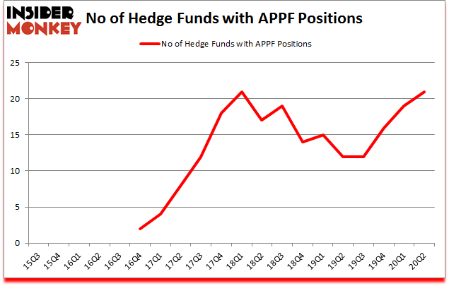 Is APPF A Good Stock To Buy?