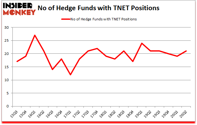 Is TNET A Good Stock To Buy?