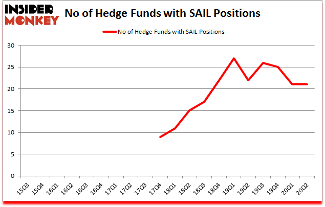 Is SAIL A Good Stock To Buy?