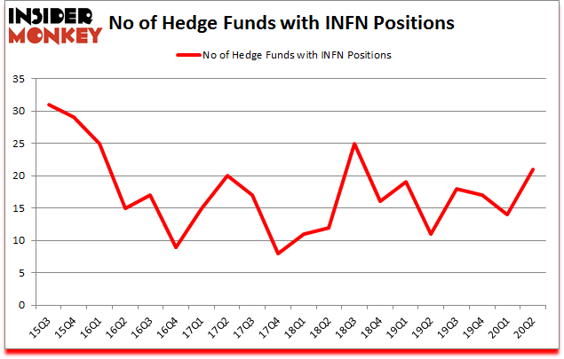Is INFN A Good Stock To Buy?
