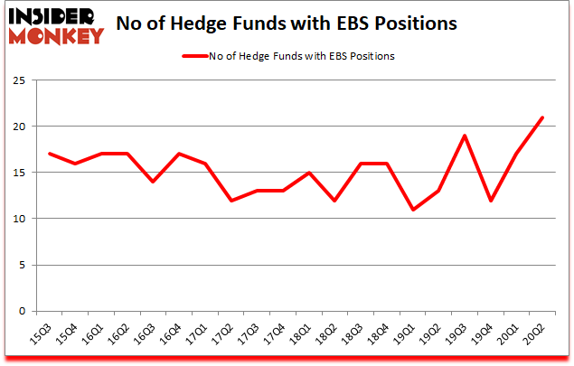 Is EBS A Good Stock To Buy?