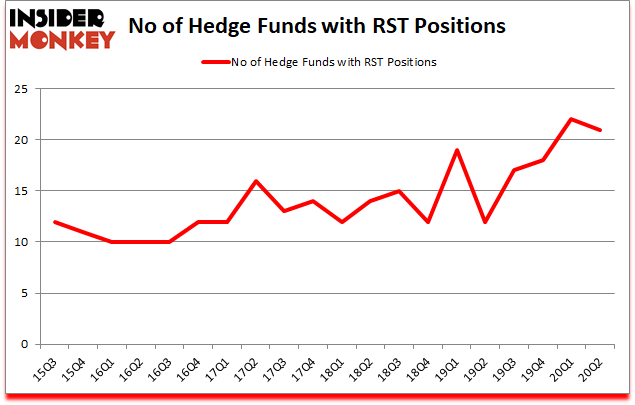 Is RST A Good Stock To Buy?