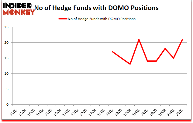 Is DOMO A Good Stock To Buy?