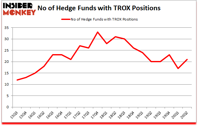 Is TROX A Good Stock To Buy?