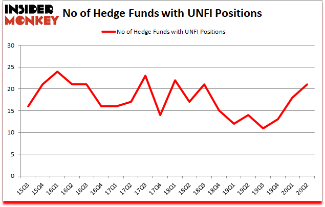 Is UNFI A Good Stock To Buy?