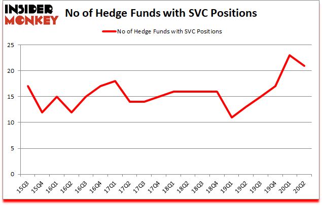 Is SVC A Good Stock To Buy?