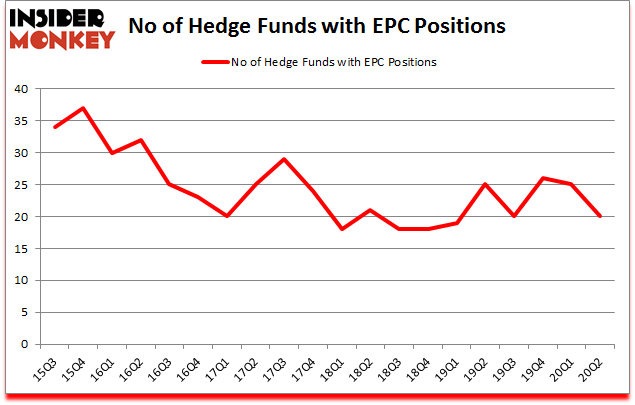 Is EPC A Good Stock To Buy?