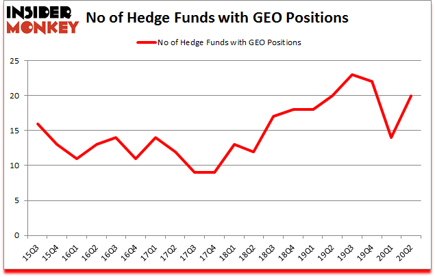 Is GEO A Good Stock To Buy?