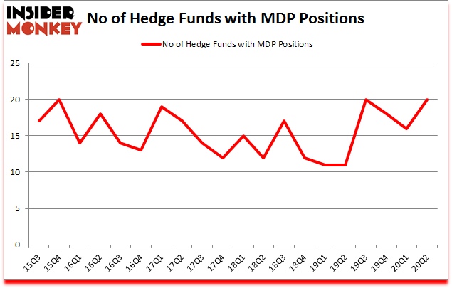 Is MDP A Good Stock To Buy?