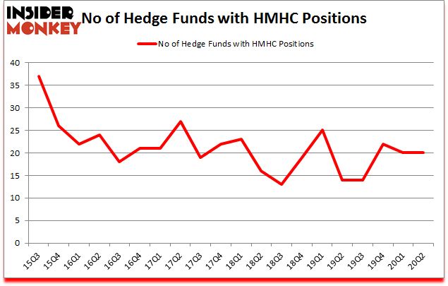 Is HMHC A Good Stock To Buy?